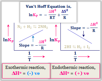 Van't Hoff Equation - Effect on temperature on Equilibrium Constant and Expression of Le -Chatelier Principle from Van't Hoff Equation