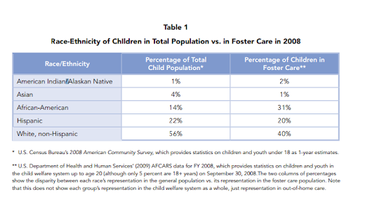 Disproportionality Overview and Foster Care Statistics