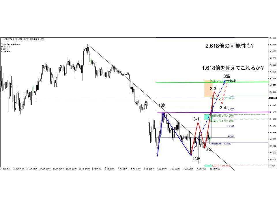 usd/jpy.chart