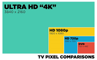 perbandingan tv HD dan tv Ultra HD
