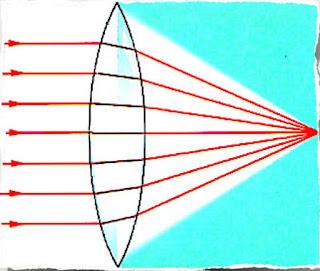 lentes refraccion rayoz luz convergen