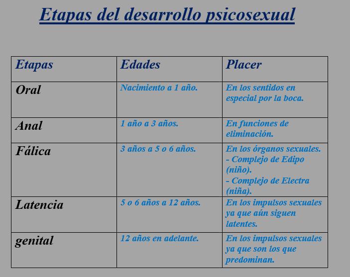 Cuales son las 5 etapas del desarrollo psicosexual