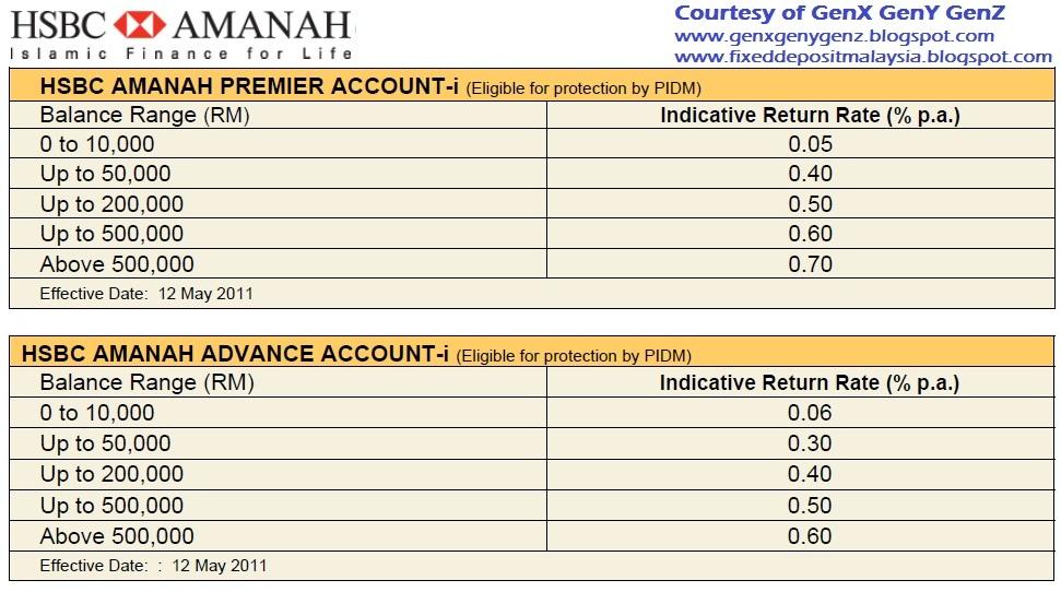 Interest rates HSBC Deposits Account HSBC PH