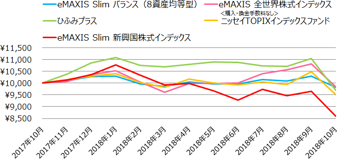 eMAXIS Slim バランス(8資産均等型)、eMAXIS 全世界株式インデックス、ひふみプラス、<購入・換金手数料なし>ニッセイTOPIXインデックスファンド、eMAXIS Slim 新興国株式インデックスの基準価額の推移