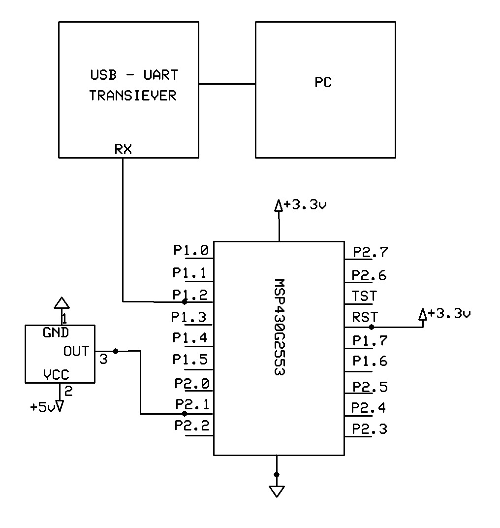 EMERGING TECHNOLOGIES: IR REMOTE INTERFACING WITH MSP430