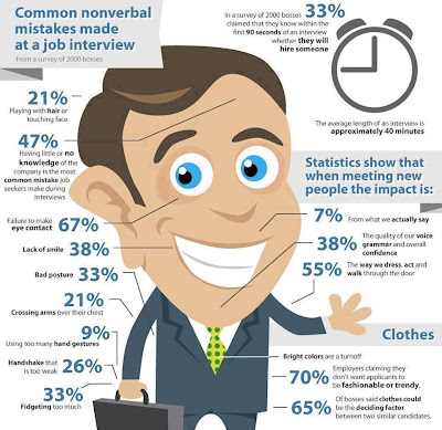 Common nonverbal mistakes made during a job interview