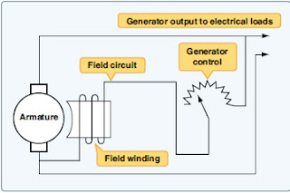 Aircraft Generator Controls