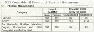 RPF Constable, SI Physical Measurement 2018