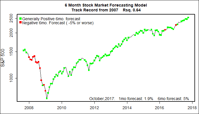 Forex 6 month forecast