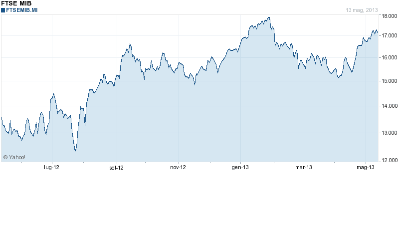 b1fdc7cacb La Borsa di Milano ha chiuso in rialzo aumentando i guadagni nell'ultima  parte di seduta dopo una mattinata ricca di spunti macro. A maggio l'indice  Zew ...