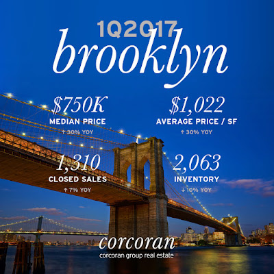 1Q bROOKLYN mARKET rEPORT