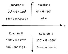 pengertian-kuadran-dalam-trigonometri
