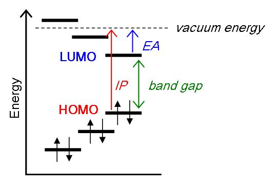Chemical Quantum Images: Band gaps