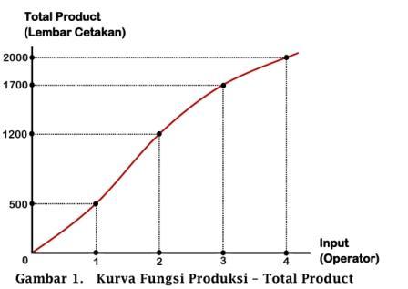 Kurva Fungsi Produksi - www.ajarekonomi.com