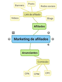 Marketing de afiliados mapa mental