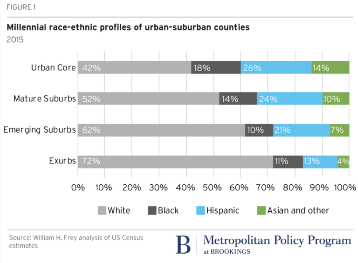 that is nearly three fifths of millennials residing in core urban counties are racial minorities where more than a quarter are hispanic 18 percent are