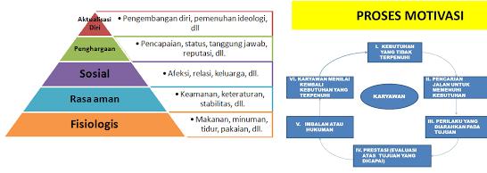 Pengertian Motivasi serta Defenisi Teori Motivasi