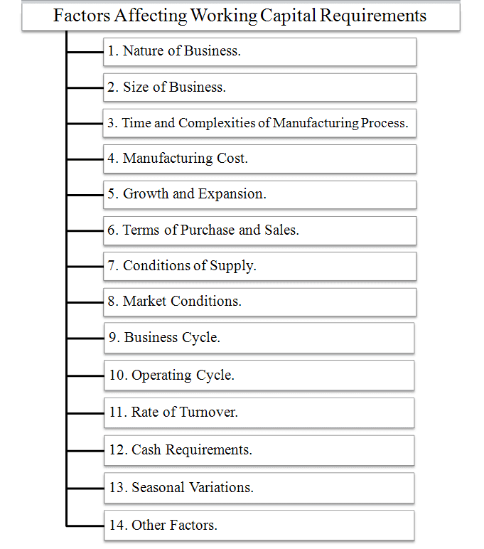 factors affecting working capital requirements