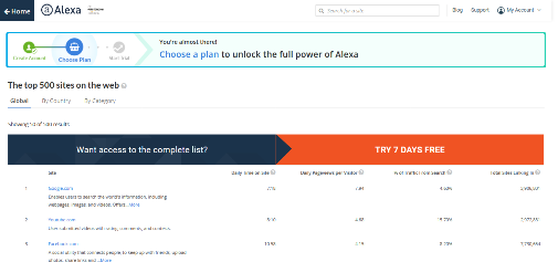 Gambar Alexa Top 500 Global Sites