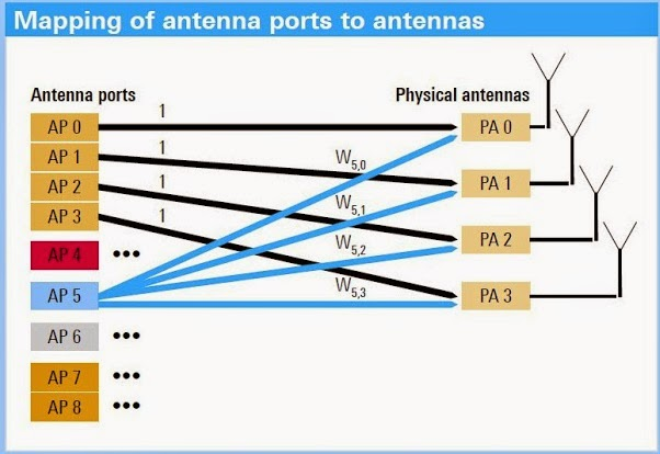 What is an antenna port and their mapping? ~ To be become a