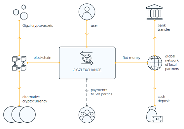Gigzi is a Blockchain Financial System that Deliver Stability Gigzi is a Blockchain Financial System that Deliver Stability, Security as well as Wealth Protection