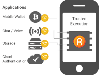 Rivetz token kemanan cyber mobile