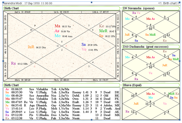 birth time and date horoscope