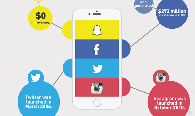 How Much Has Snapchat Really Grown in 4 Years?