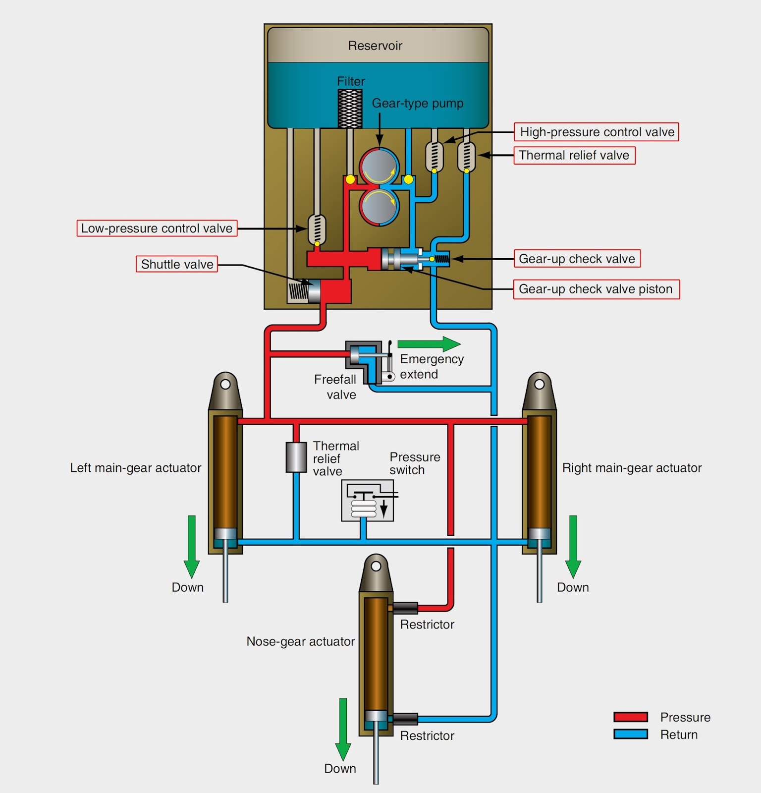 Electric Pump Motor Not Lossing Wiring Diagram Hydraulic Aeronautical Guide Landing Gear Retraction Hums