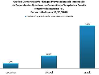 Estatísticas: Drogas Causadoras de Internação em Instituiçõe - http://mais24hrs.blogspot.com.br/