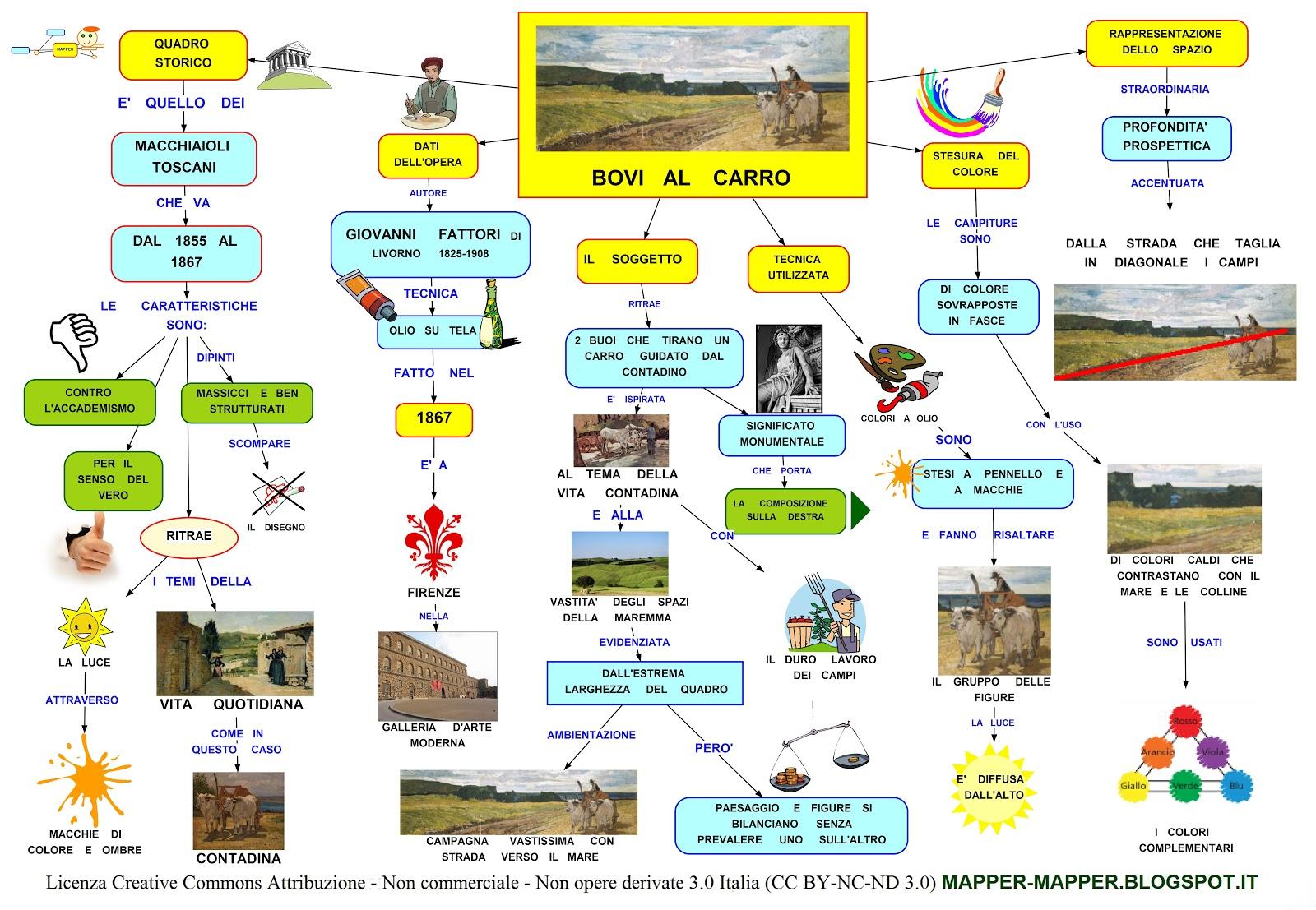Mappa concettuale Fattori  Bovi al carro  Scuolissimacom