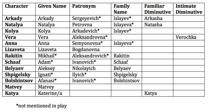 A Month in the Country Dramaturgy: Russian Naming Conventions