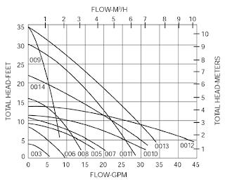 Emerson Swan, Inc. Blog: Sizing A Circulator Just Takes Some MathEmerson Swan, Inc. Blog