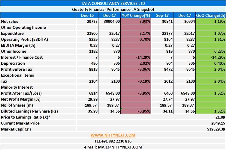 Nifty Next Stock Analysis Excel Template ( wwwscreenerin )