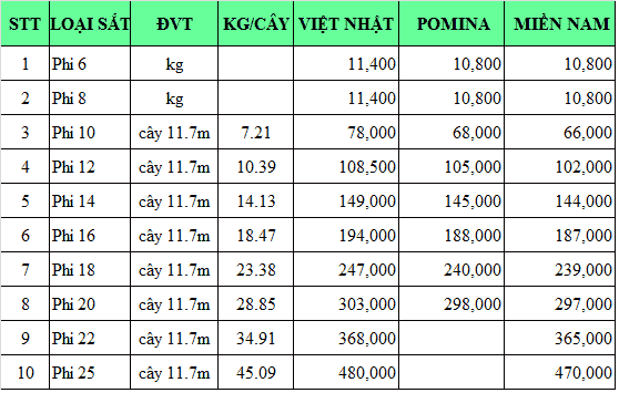 Bảng Báo Giá sắt thép Việt Nhật