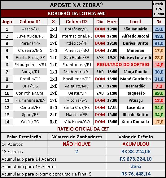 LOTECA 690 - RESULTADOS / RATEIO OFICIAL 03