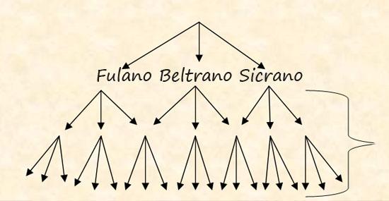 Fulano, Beltrano e Sicrano - qual a origem desses termos - Capa