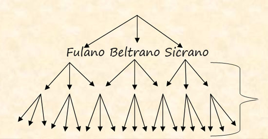 """Resultado de imagem para De onde vêm os termos """"fulano"""", """"beltrano"""" e """"sicrano""""?"""