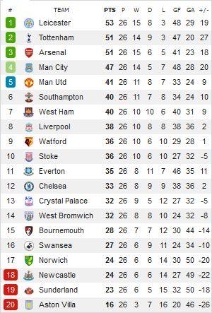 Klasemen Terbaru Liga Inggris Pekan ke-26
