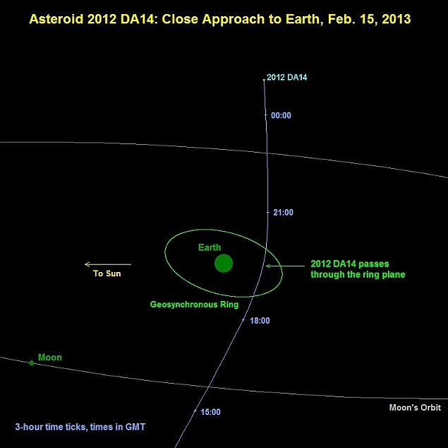 An asteroid with a diameter of 50 meters will pass close ...