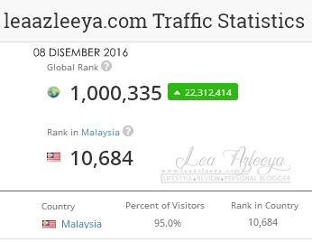 Ranking Alexa LeaAzleeya.com 08 Disember 2016
