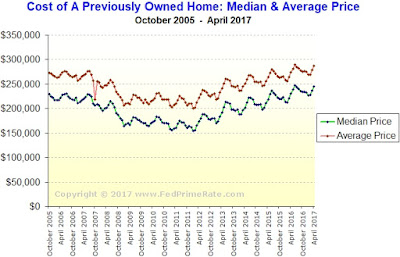 Cost of A Used (Preowned) Home in The USA - April 2017