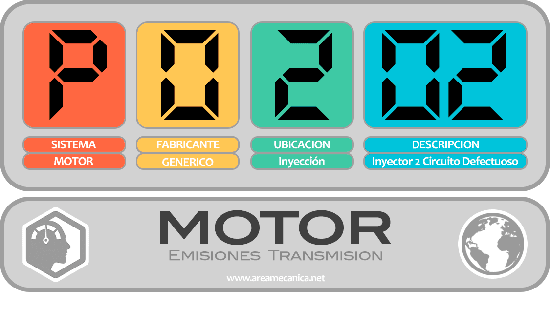 CODIGOS DE FALLA (P0200-P02FF) MOTOR | OBD2 | DTC