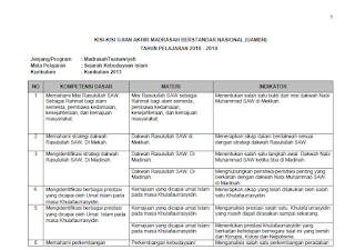 berikut ini kami akan membagikan file yang berisikan Kisi-Kisi UAMBN MTs 2019