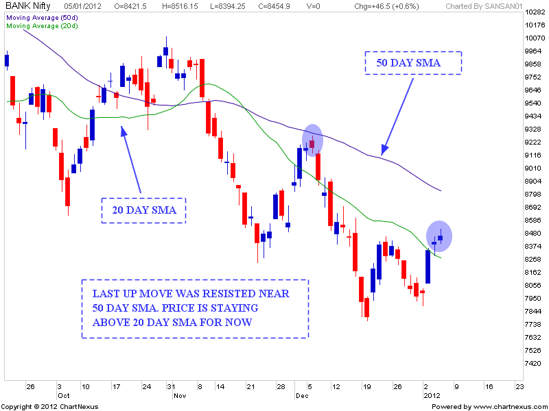 Icici bank support and resistance / Peoples bank al