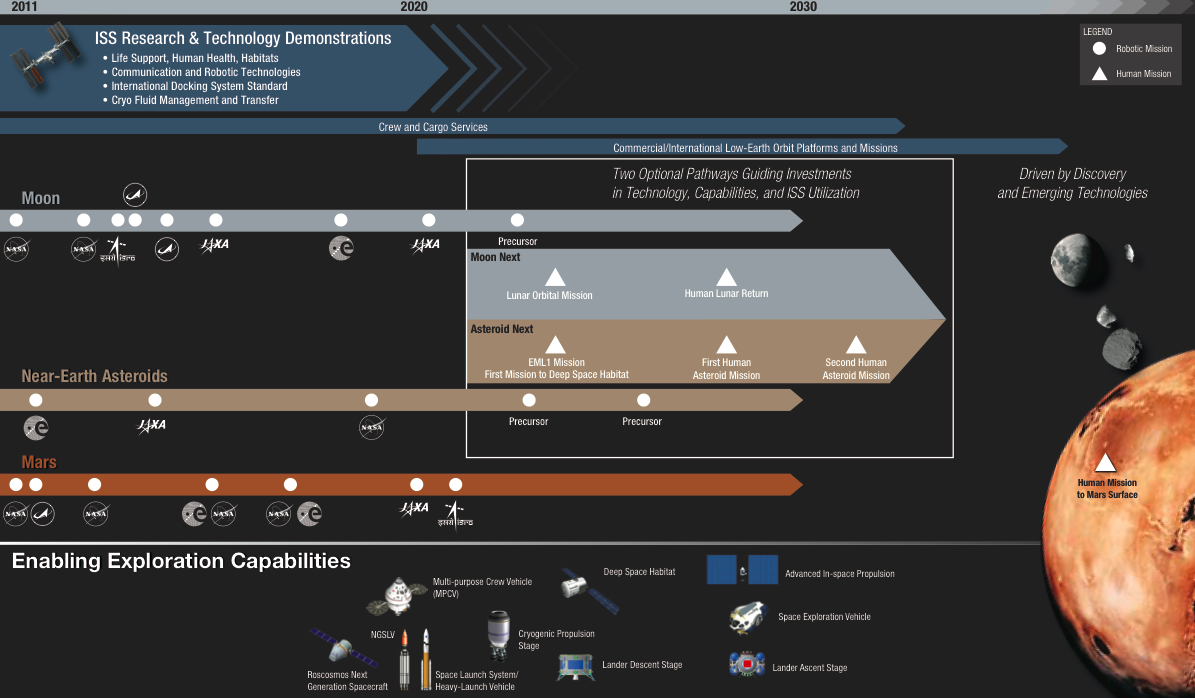NASA Space Exploration Timeline (page 4) - Pics about space