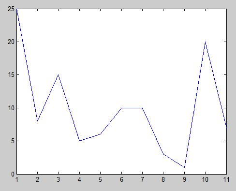 Mendeteksi Puncak Gelombang Sinyal Menggunakan Matlab