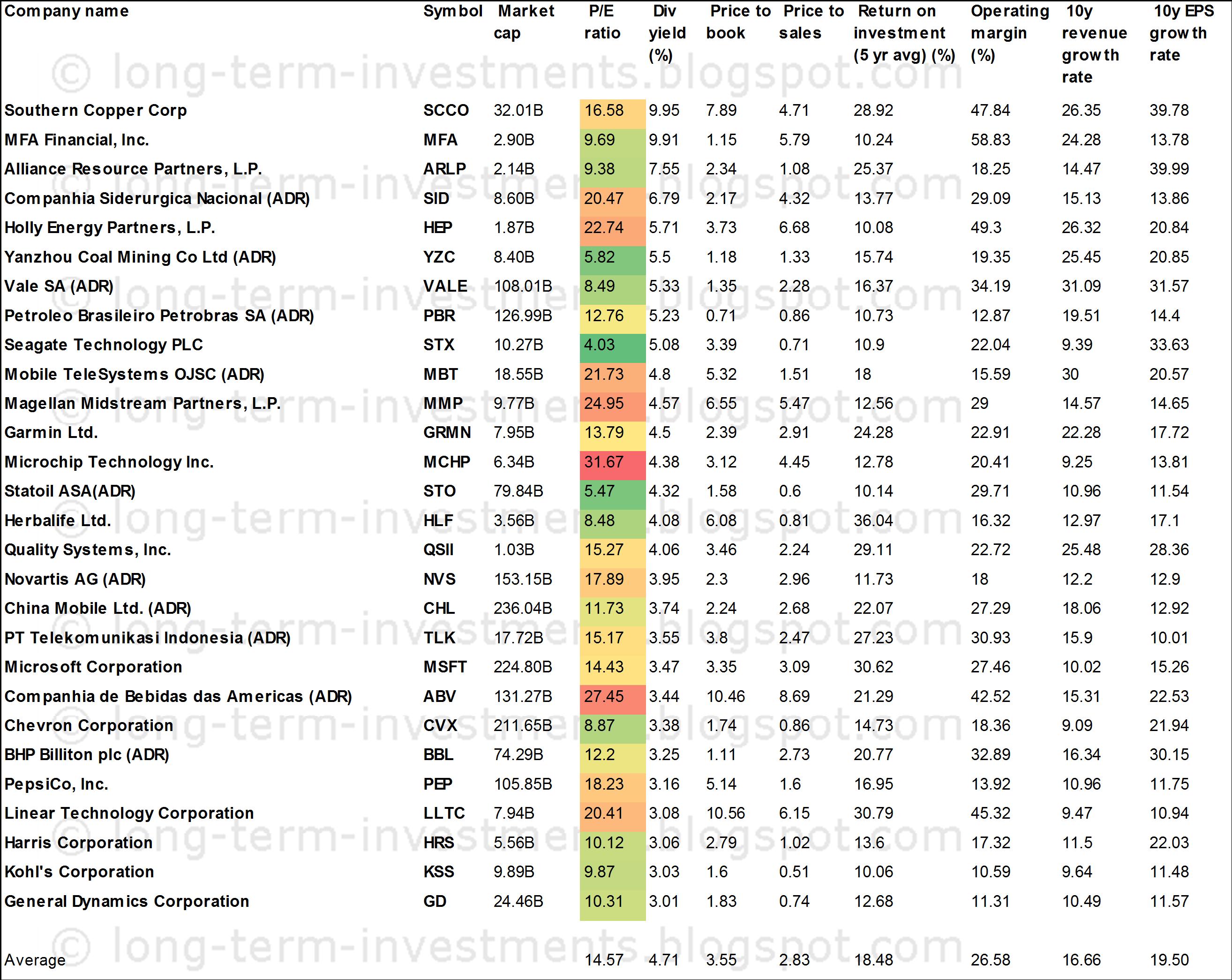 Binary options for stocks