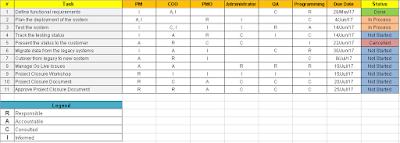 RACI Matrix Excel Template