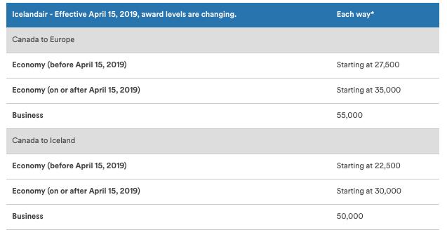 Rewards Canada: April 9 Update: Alaska Airlines increasing mileage